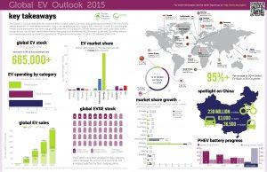 Global-EV-Outlook-2015-Update_1page copy